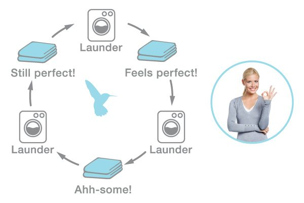 Washing experience Perfectlinens