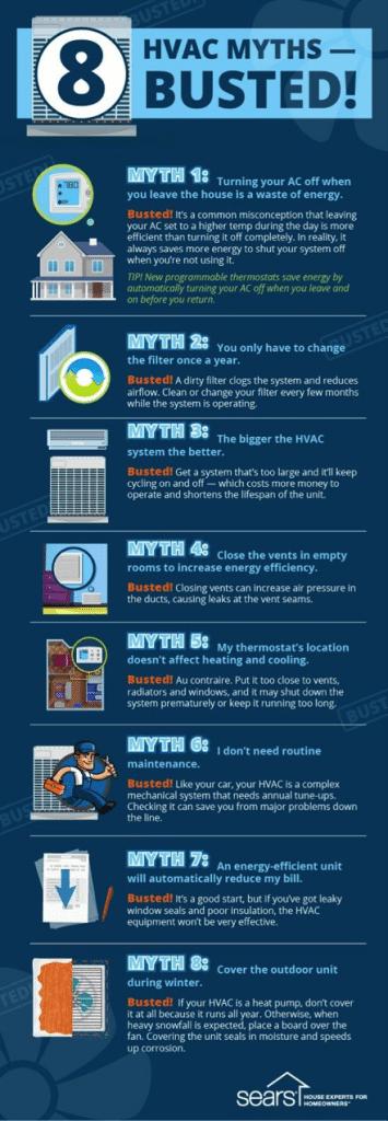 HVAC myths debunked